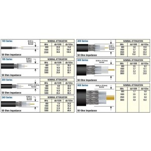 Coax Data Sheet